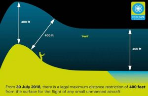 Image depicting the CAA UK Drone Height Limit 2018. UAV maximum height. drone seperation